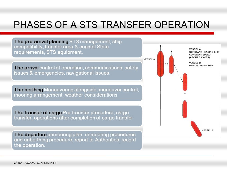 PHASES OF A STS TRANSFER OPERATION The pre-arrival planning STS management, ship compatibility, transfer area & coastal State requirements, STS equipment.