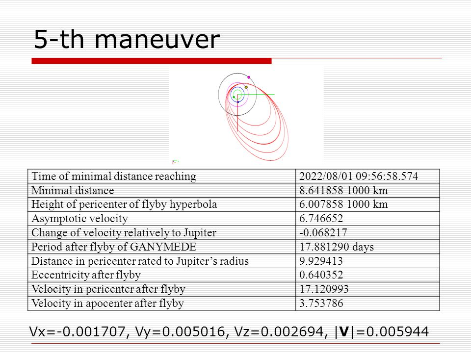 5-th maneuver Time of minimal distance reaching2022/08/01 09:56:58.574 Minimal distance8.641858 1000 km Height of pericenter of flyby hyperbola6.007858 1000 km Asymptotic velocity6.746652 Change of velocity relatively to Jupiter-0.068217 Period after flyby of GANYMEDE17.881290 days Distance in pericenter rated to Jupiter's radius9.929413 Eccentricity after flyby0.640352 Velocity in pericenter after flyby17.120993 Velocity in apocenter after flyby3.753786 Vx=-0.001707, Vy=0.005016, Vz=0.002694, |V|=0.005944
