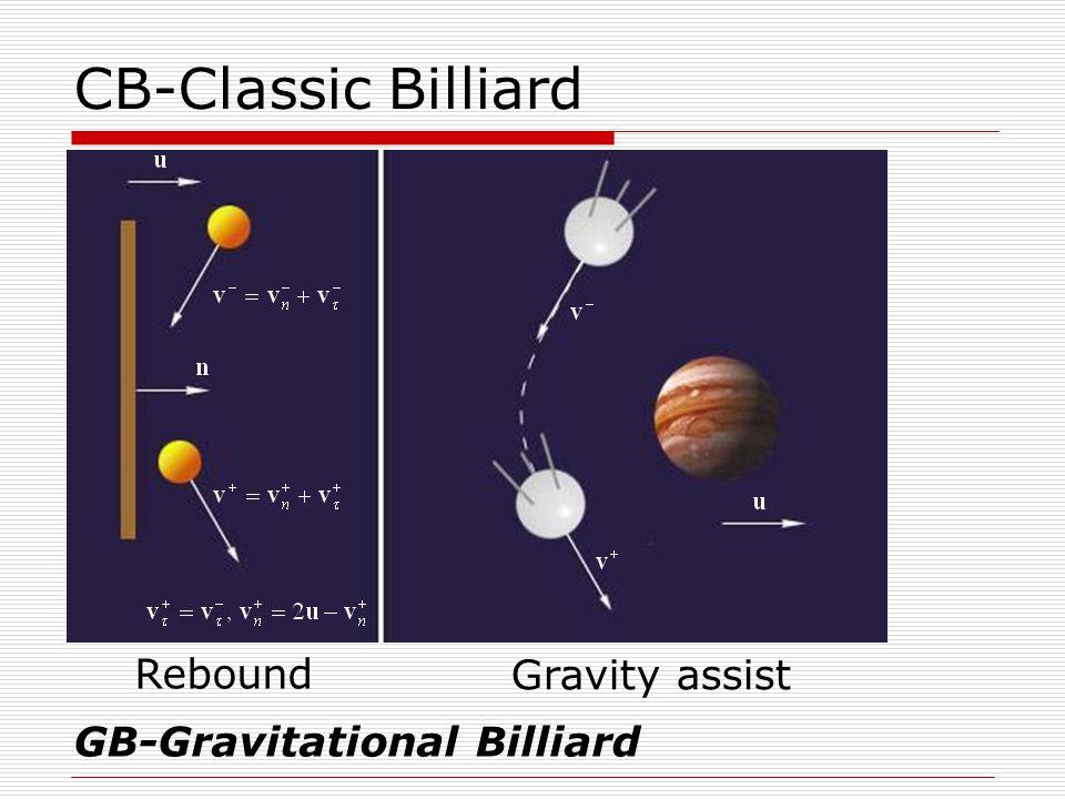 Initial idea (analogy) QGB-Quazi-Gravitational Billiard (Earth) Golubev Yu.F., Grushevskii A.V., Highrullin R.Z.