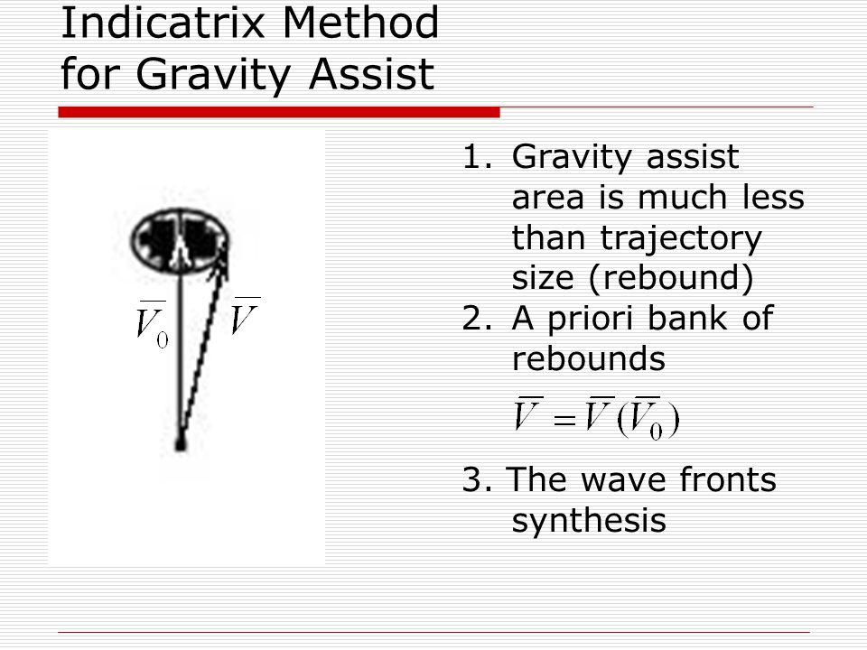 Tour selection problem, Indicatrix Method (IM). Phase beams