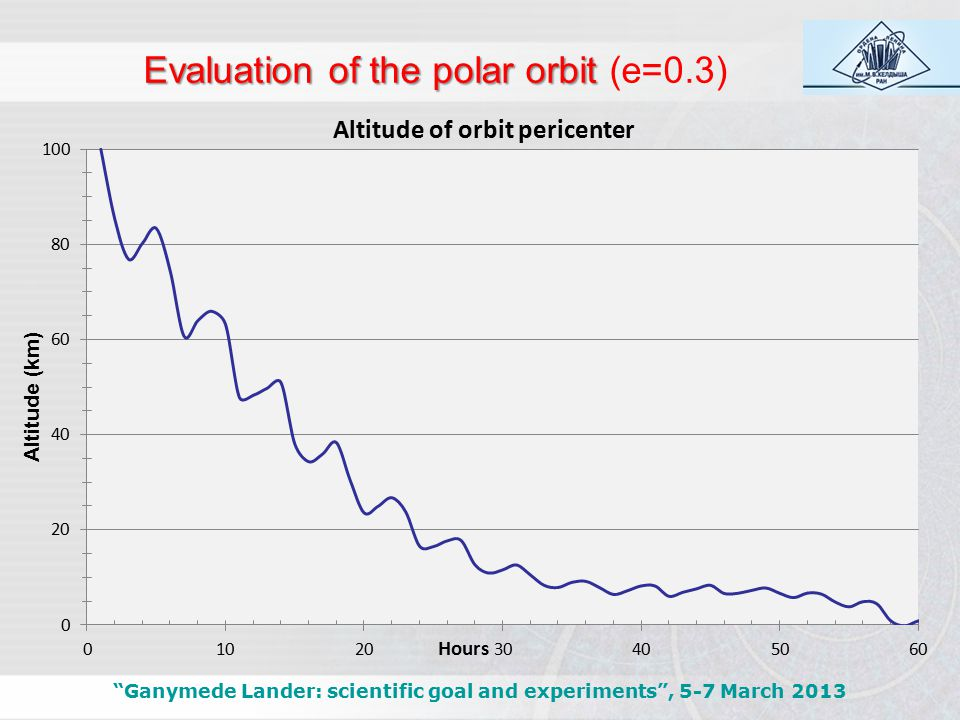 Evaluation of the polar orbit Evaluation of the polar orbit (e=0.3) Ganymede Lander: scientific goal and experiments , 5-7 March 2013