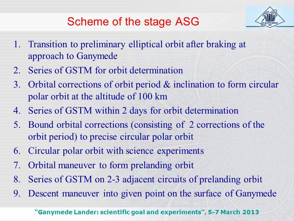 Altitude vs. Distance Ganymede Lander: scientific goal and experiments , 5-7 March 2013