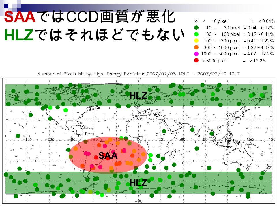 Hinode Workshop in China11 2007/12/08-10 SAA では CCD 画質が悪化 HLZ ではそれほどでもない < 10 pixel = < 0.04% 10 ~ 30 pixel = 0.04 ~ 0.12% 30 ~ 100 pixel = 0.12 ~ 0.41% 100 ~ 300 pixel = 0.41 ~ 1.22% 300 ~ 1000 pixel = 1.22 ~ 4.07% 1000 ~ 3000 pixel = 4.07 ~ 12.2% > 3000 pixel = > 12.2% SAA HLZ