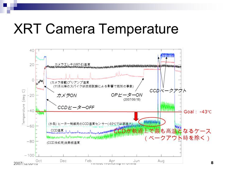 Hinode Workshop in China9 2007/12/08-10 Dark Current 黒い実線が打上げ前データ。 青プロットが軌道上の通常観測時。 赤プロットは軌道上での Bake-out の際に 測定したもの。 (緑線は 64sec で 1DN となるレート) 図 : 暗電流値の軌道上および地上試験での測定結果 軌道上高温ケース 通常の露光時間(~ 10sec 以下)では無視できるほど小さい!