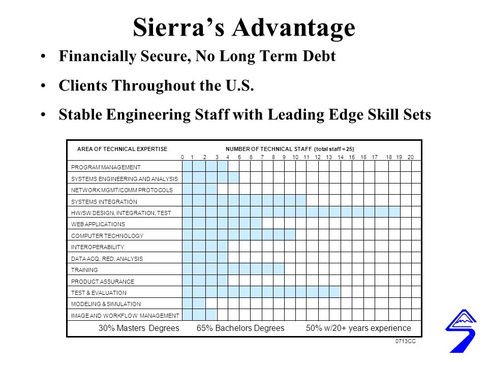 Sierra's Advantage Financially Secure, No Long Term Debt Clients Throughout the U.S.