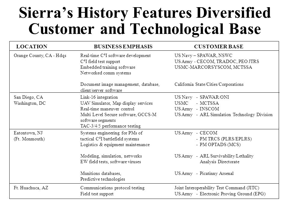 Sierra's History Features Diversified Customer and Technological Base Orange County, CA - HdqsReal-time C 4 I software development C 4 I field test support Embedded training software Networked comm systems Document image management, database, client/server software US Navy – SPAWAR, NSWC US Army - CECOM, TRADOC, PEO JTRS USMC-MARCORSYSCOM, MCTSSA California State/Cities/Corporations LOCATIONBUSINESS EMPHASISCUSTOMER BASE Eatontown, NJ (Ft.