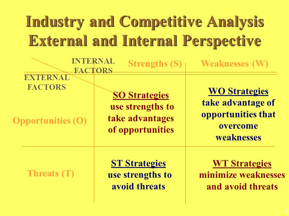 4 Strengths (S)Weaknesses (W) Opportunities (O) Threats (T) INTERNAL FACTORS EXTERNAL FACTORS SO Strategies use strengths to take advantages of opportunities WO Strategies take advantage of opportunities that overcome weaknesses ST Strategies use strengths to avoid threats WT Strategies minimize weaknesses and avoid threats Industry and Competitive Analysis External and Internal Perspective