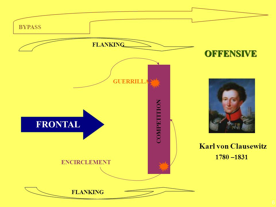 6 FRONTAL COMPETITION FLANKING BYPASS FLANKING ENCIRCLEMENT GUERRILLA Karl von Clausewitz 1780 –1831 OFFENSIVE