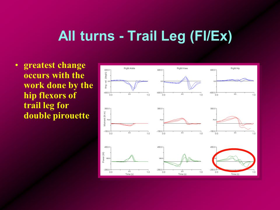 All turns - Trail Leg (Fl/Ex) greatest change occurs with the work done by the hip flexors of trail leg for double pirouette