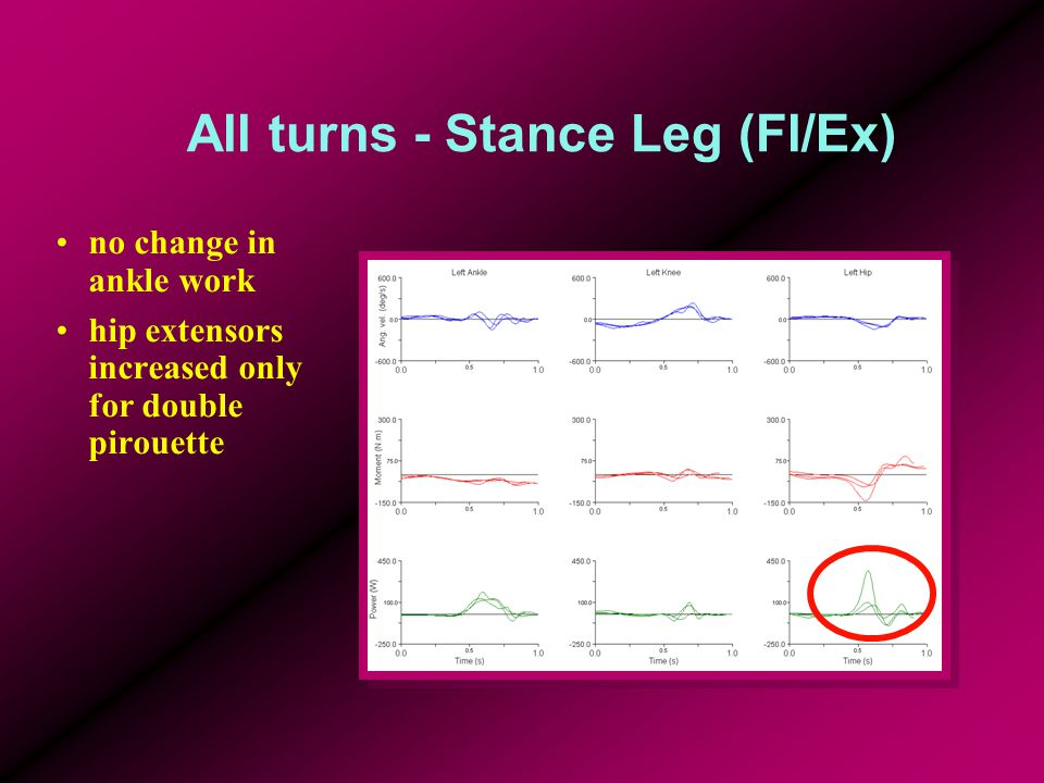 All turns - Stance Leg (Fl/Ex) no change in ankle work hip extensors increased only for double pirouette