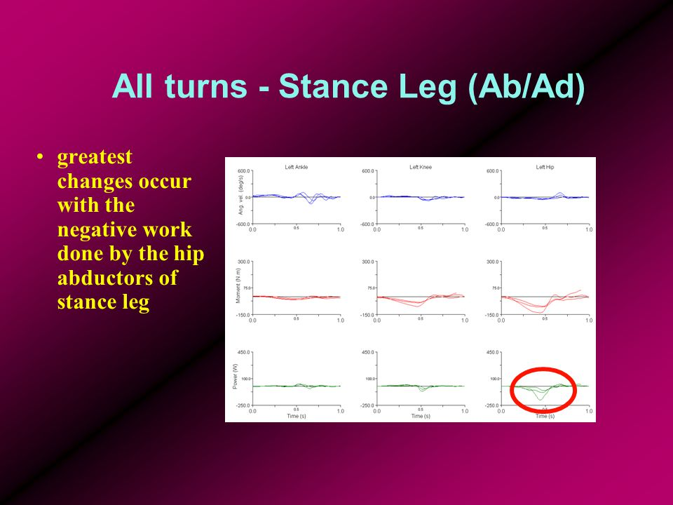 All turns - Stance Leg (Ab/Ad) greatest changes occur with the negative work done by the hip abductors of stance leg