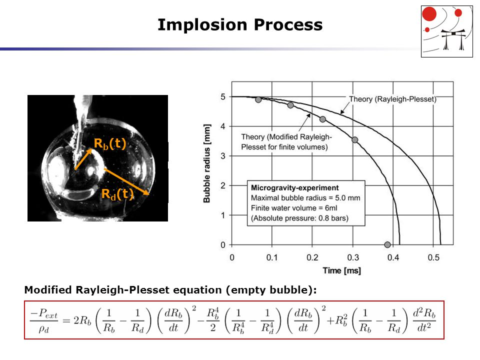 Implosion Process Modified Rayleigh-Plesset equation (empty bubble): R b (t) R d (t)