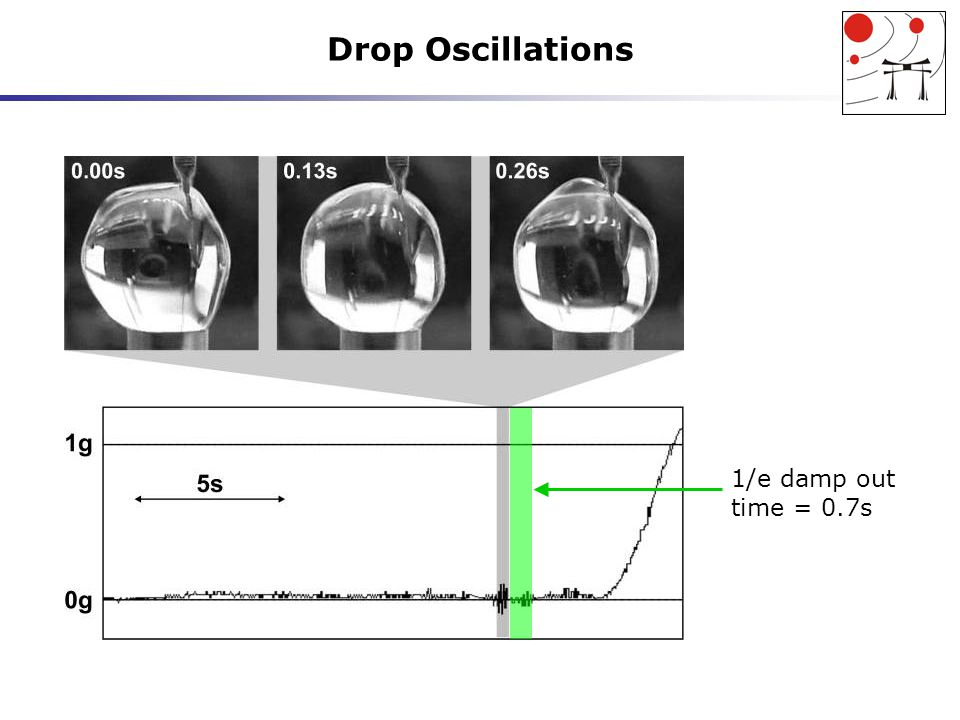 Drop-Electrodes Interaction Negligible interaction Repulsion by electrodes Attraction by electrodes