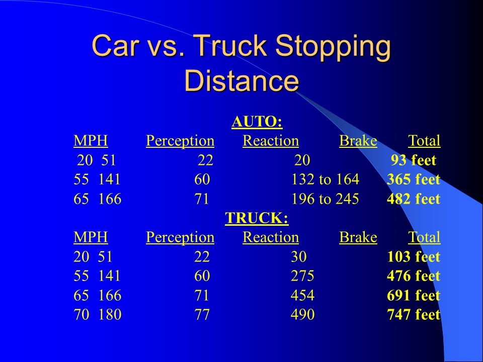 Car vs. Truck Stopping Distance AUTO: MPHPerceptionReactionBrakeTotal 20 5122 20 93 feet 5514160132 to 164365 feet 6516671196 to 245482 feet TRUCK: MP