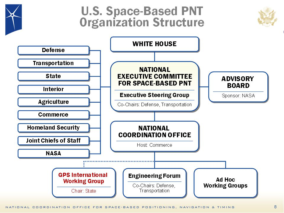 13 U.S. Space-Based PNT Organization Structure WHITE HOUSE ADVISORY BOARD Sponsor: NASA ADVISORY BOARD Sponsor: NASA NATIONAL EXECUTIVE COMMITTEE FOR