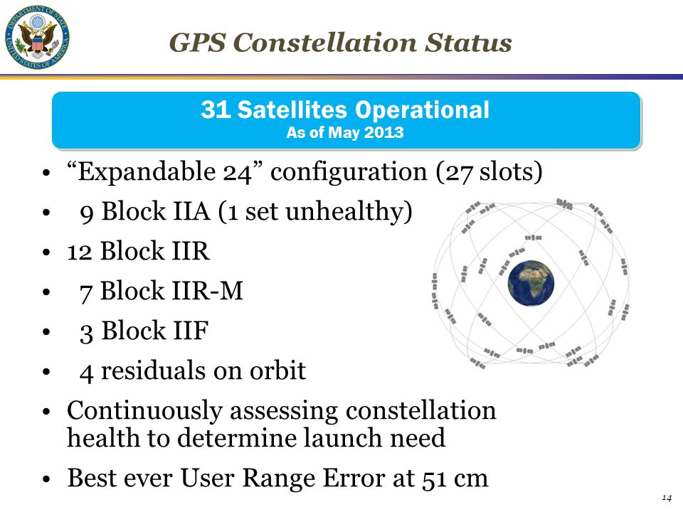 "GPS Constellation Status ""Expandable 24"" configuration (27 slots) 9 Block IIA (1 set unhealthy) 12 Block IIR 7 Block IIR-M 3 Block IIF 4 residuals on"