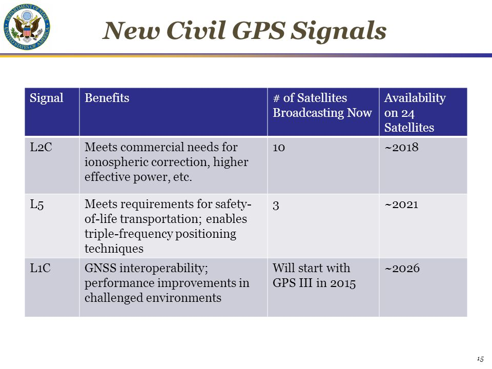 New Civil GPS Signals SignalBenefits# of Satellites Broadcasting Now Availability on 24 Satellites L2CMeets commercial needs for ionospheric correctio