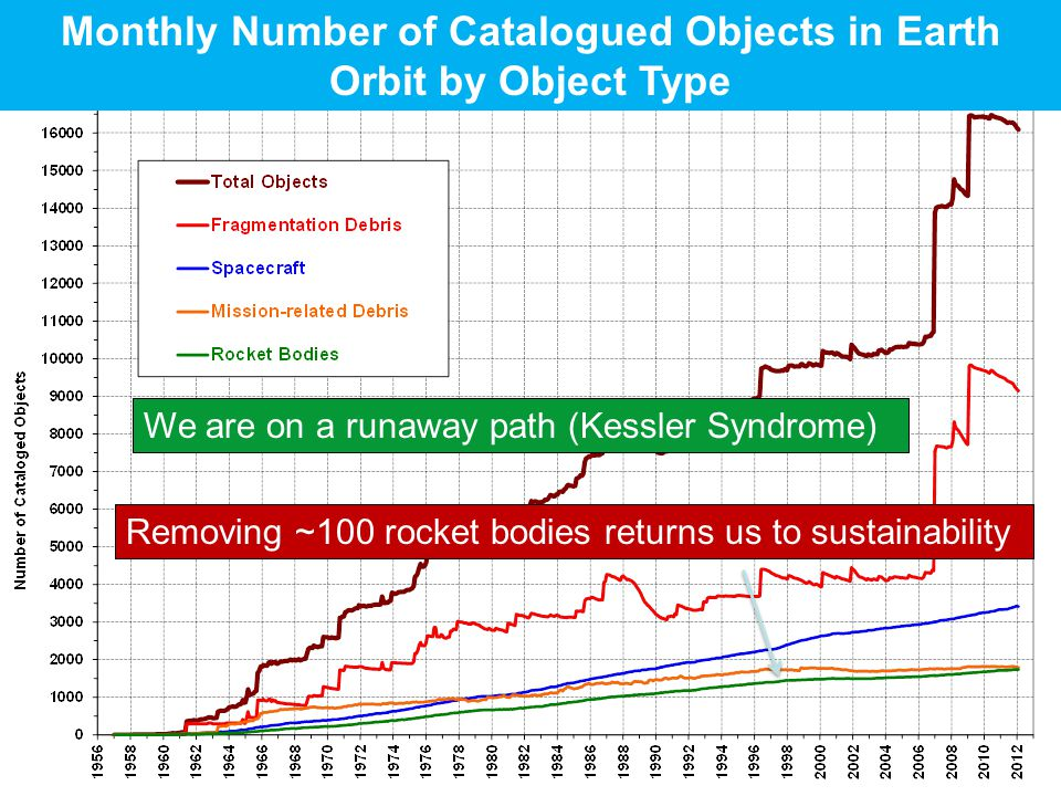 Monthly Number of Catalogued Objects in Earth Orbit by Object Type We are on a runaway path (Kessler Syndrome) Removing ~100 rocket bodies returns us