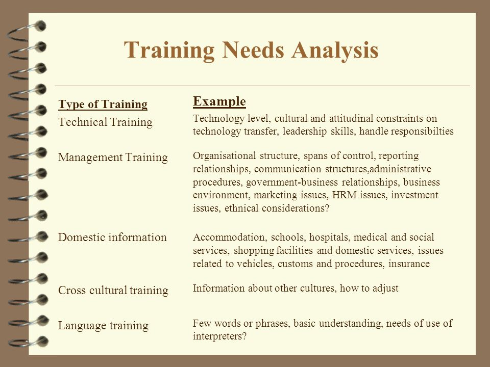 Training Needs Analysis Type of Training Technical Training Management Training Domestic information Cross cultural training Language training Example Technology level, cultural and attitudinal constraints on technology transfer, leadership skills, handle responsibilties Organisational structure, spans of control, reporting relationships, communication structures,administrative procedures, government-business relationships, business environment, marketing issues, HRM issues, investment issues, ethnical considerations.