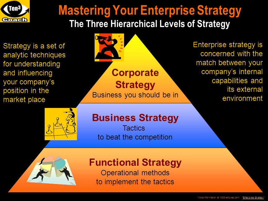 The Corporate Strategy Logic Strategy Pyramid (old) vs.