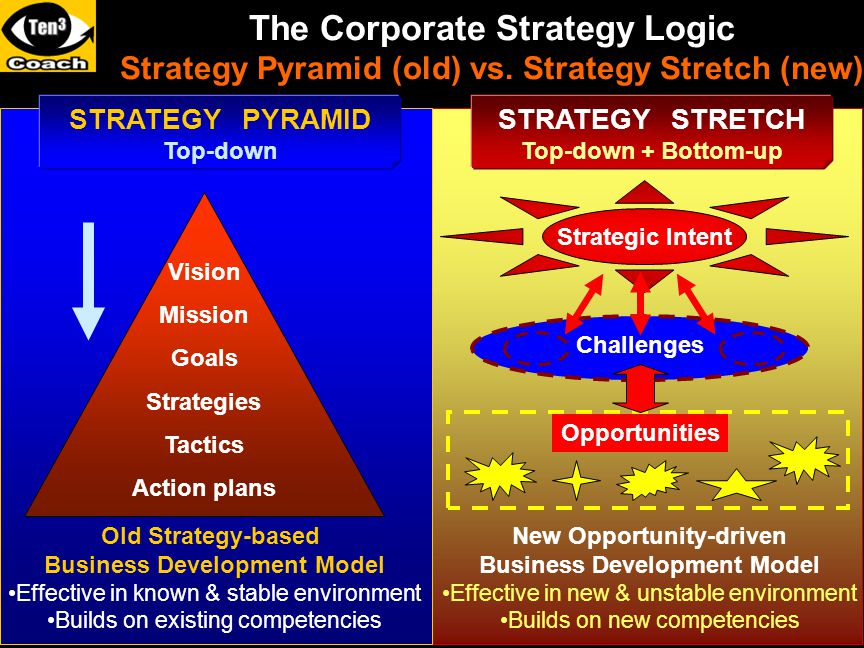 The Corporate Strategy Logic Strategy Pyramid (old) vs. Strategy Stretch (new) STRATEGY PYRAMID Top-down Old Strategy-based Business Development Model