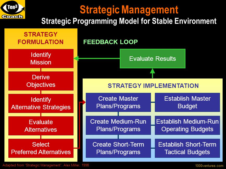 "Strategic Management Strategic Programming Model for Stable Environment 1000ventures.com Adapted from ""Strategic Management"", Alex Miller, 1998 Identi"
