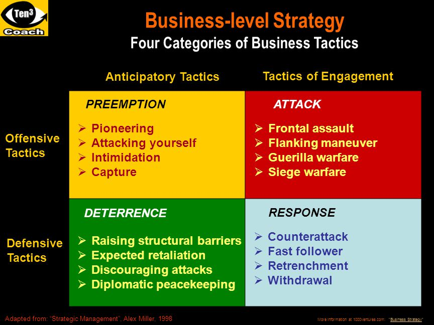 "Business-level Strategy Four Categories of Business Tactics PREEMPTION Adapted from: ""Strategic Management"", Alex Miller, 1998  Frontal assault  Fla"
