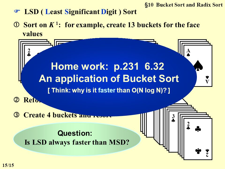  MSD ( Most Significant Digit ) Sort  Sort on K 0 : for example, create 4 buckets for the suits 33 33   55 55    AA AA  4 4  Sort each bucket independently (using any sorting technique)  §10 Bucket Sort and Radix Sort 14/15