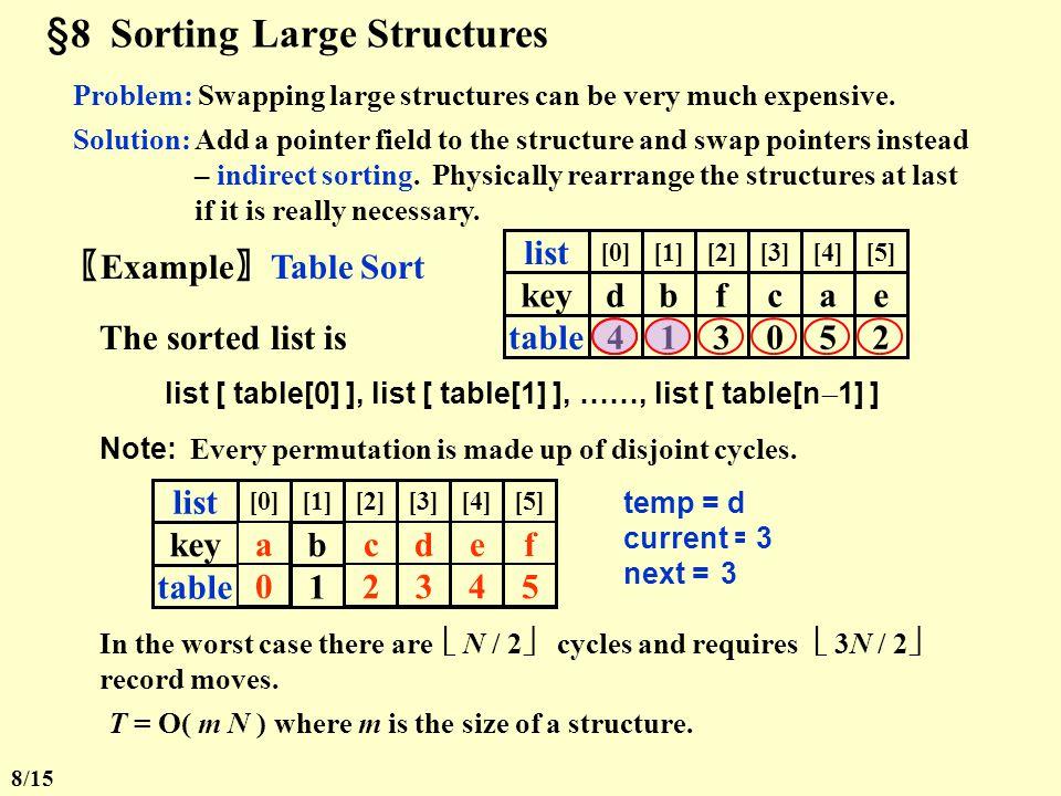 §7 Quicksort 6. Analysis T( N ) = T( i ) + T( N – i – 1 ) + c N  The Worst Case: T( N ) = T( N – 1 ) + c NT( N ) = O( N 2 )  The Best Case: [......