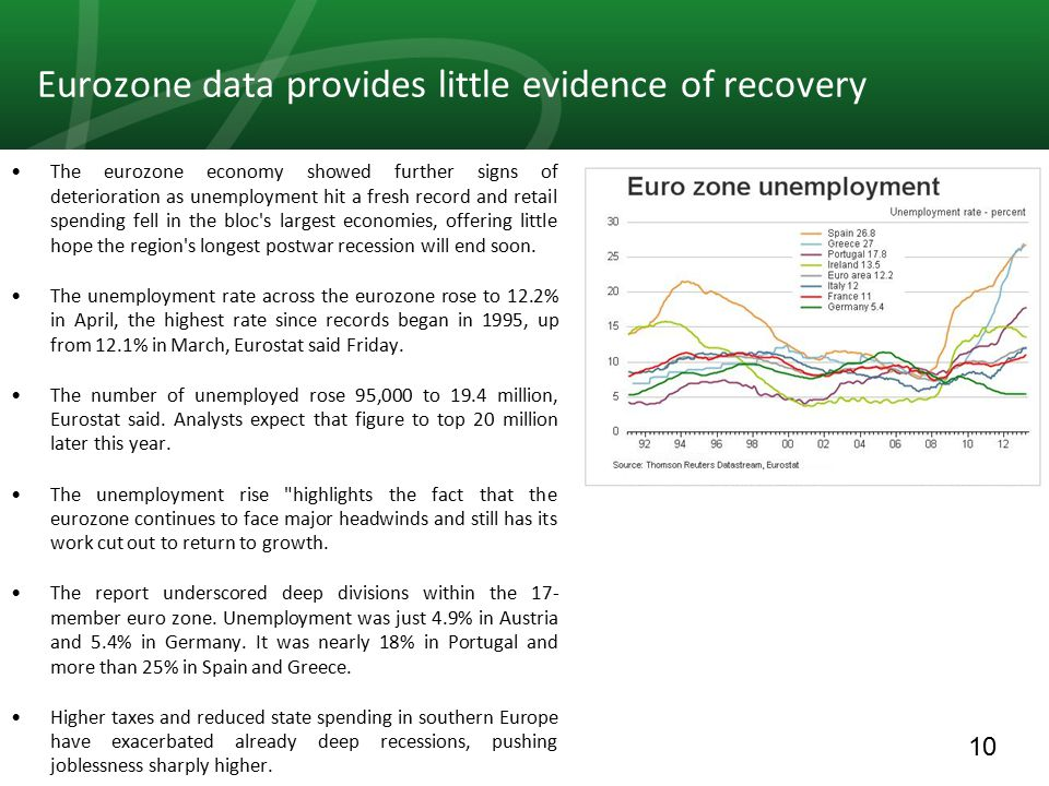10 Eurozone data provides little evidence of recovery The eurozone economy showed further signs of deterioration as unemployment hit a fresh record and retail spending fell in the bloc s largest economies, offering little hope the region s longest postwar recession will end soon.