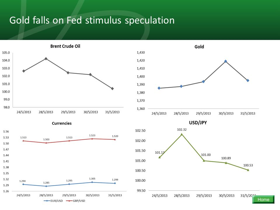 19 Gold falls on Fed stimulus speculation