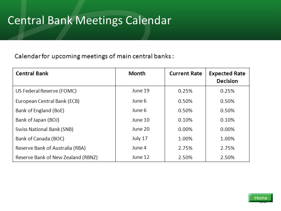 22 Central Bank Meetings Calendar Expected Rate Decision Current Rate MonthCentral Bank 0.25% June 19US Federal Reserve (FOMC) 0.50% June 6European Central Bank (ECB) 0.50% June 6Bank of England (BoE) 0.10% June 10Bank of Japan (BOJ) 0.00% June 20Swiss National Bank (SNB) 1.00% July 17Bank of Canada (BOC) 2.75% June 4Reserve Bank of Australia (RBA) 2.50% June 12Reserve Bank of New Zealand (RBNZ) Calendar for upcoming meetings of main central banks :