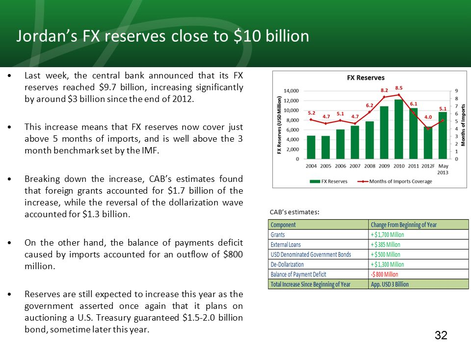 32 Last week, the central bank announced that its FX reserves reached $9.7 billion, increasing significantly by around $3 billion since the end of 2012.
