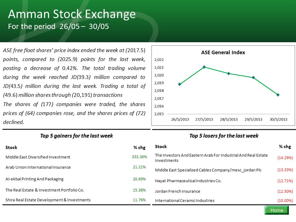 34 Amman Stock Exchange For the period 26/05 – 30/05 ASE free float shares' price index ended the week at (2017.5) points, compared to (2025.9) points for the last week, posting a decrease of 0.42%.
