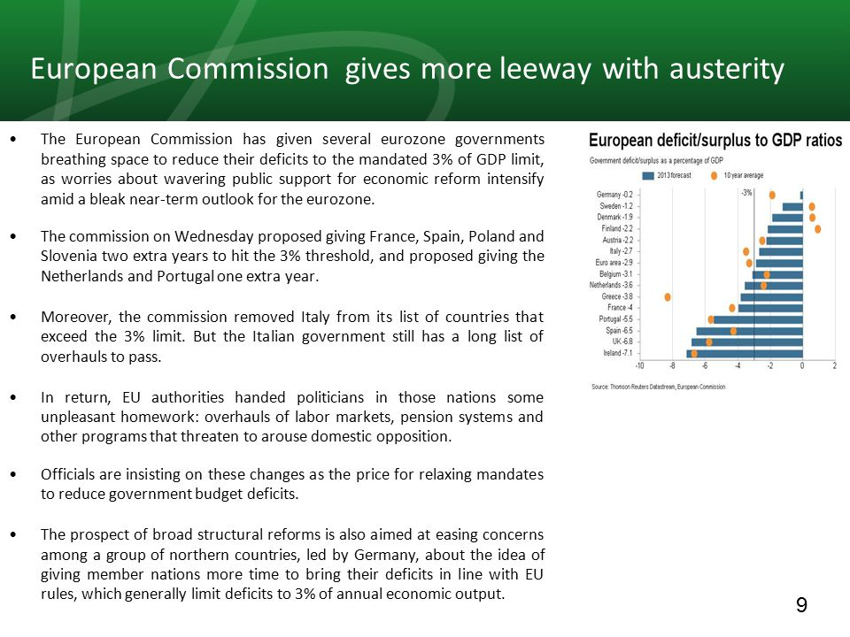9 European Commission gives more leeway with austerity The European Commission has given several eurozone governments breathing space to reduce their deficits to the mandated 3% of GDP limit, as worries about wavering public support for economic reform intensify amid a bleak near-term outlook for the eurozone.