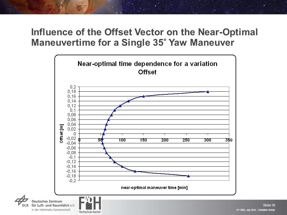 Slide 16 2 nd SSS, July 2010, Christina Scholz Influence of the Offset Vector on the Near-Optimal Maneuvertime for a Single 35° Yaw Maneuver