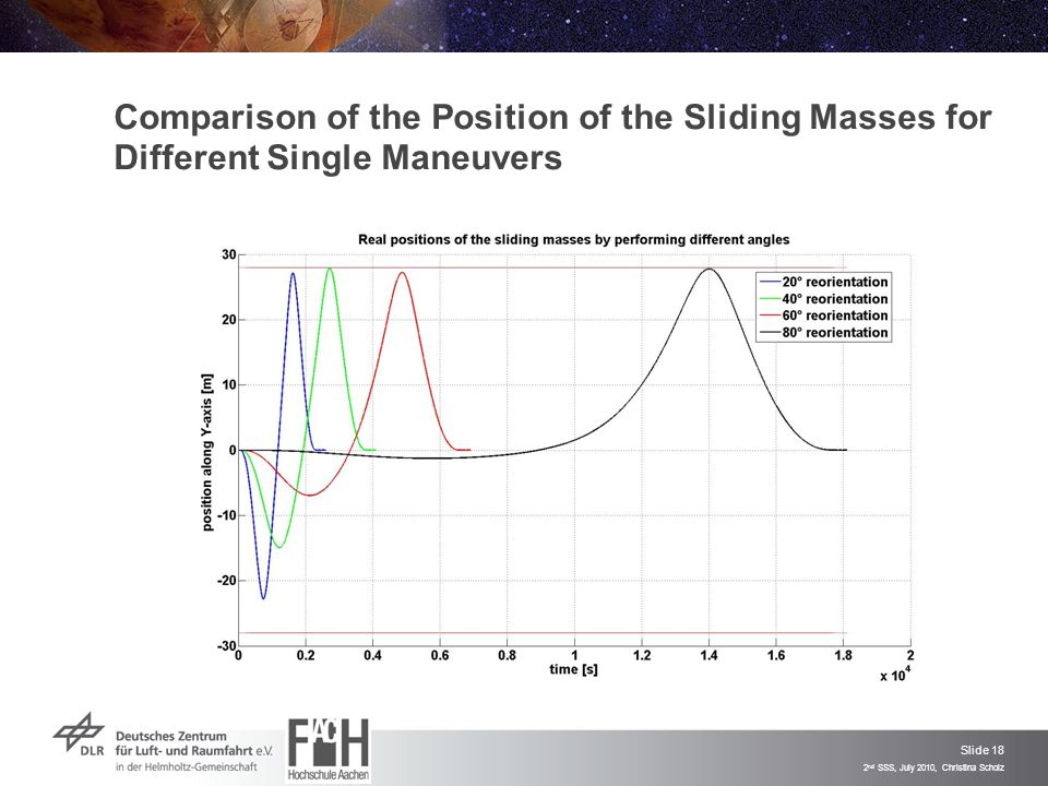 Slide 18 2 nd SSS, July 2010, Christina Scholz Comparison of the Position of the Sliding Masses for Different Single Maneuvers