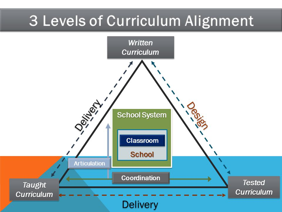 School System School Classroom Coordination Written Curriculum Taught Curriculum Tested Curriculum Delivery Design Articulation