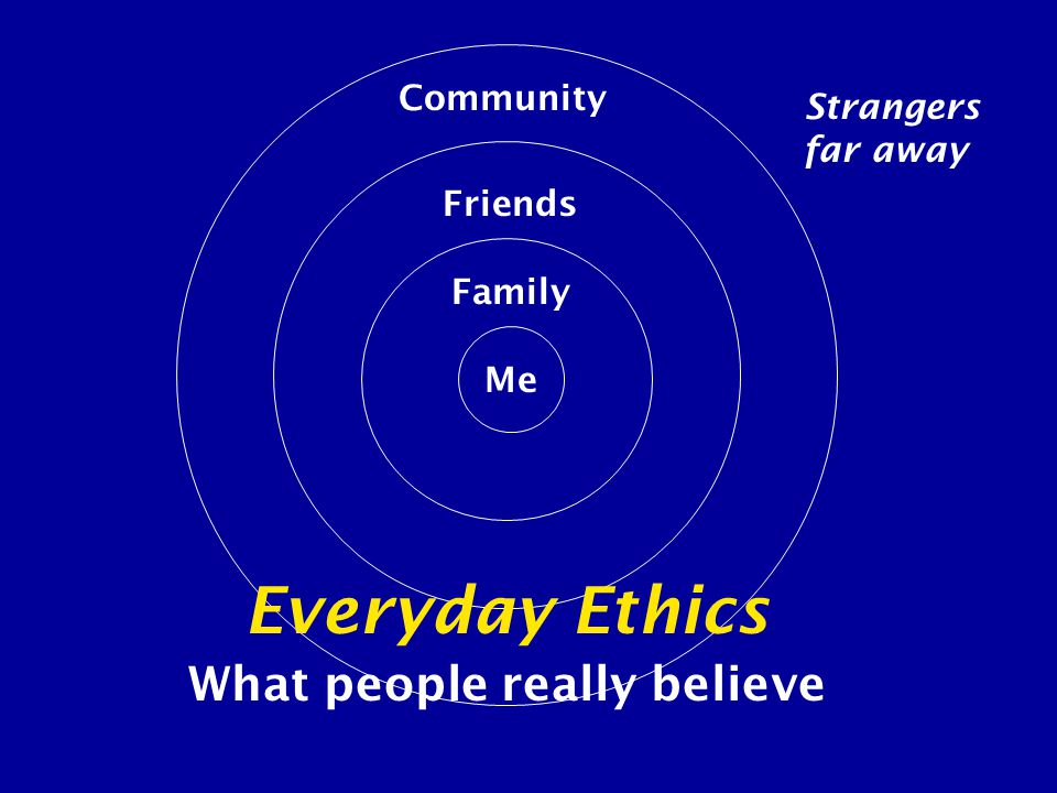 Me Family Friends Community Strangers far away Everyday Ethics What people really believe