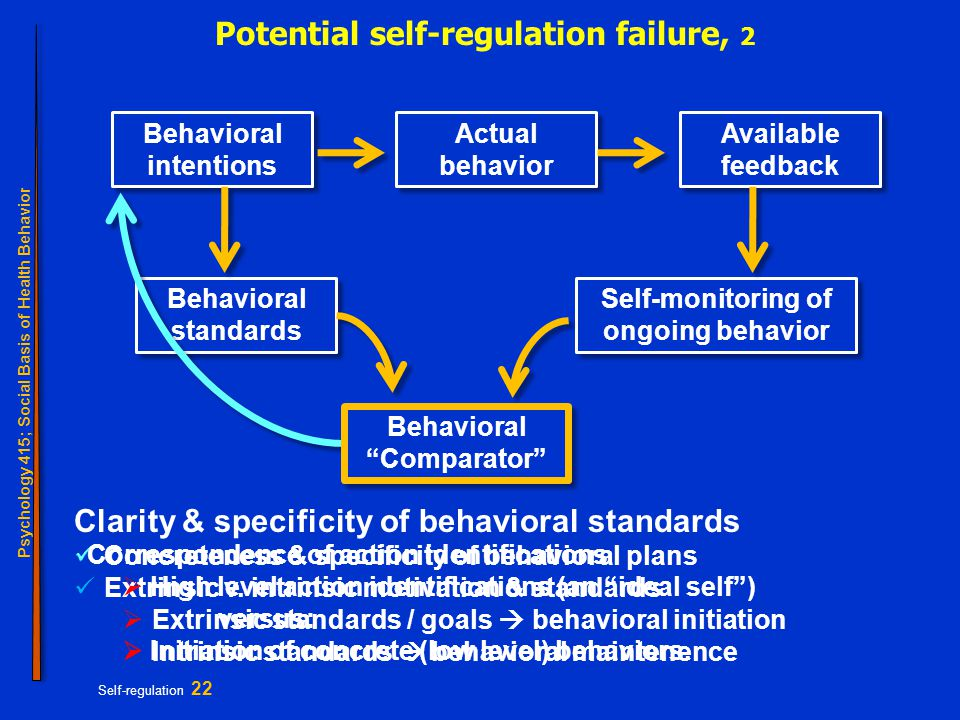 Psychology 415; Social Basis of Health Behavior Self-regulation 22 Potential self-regulation failure, 2 Behavioral intentions Behavioral standards Self-monitoring of ongoing behavior Actual behavior Available feedback Behavioral Comparator Clarity & specificity of behavioral standards Concreteness & specificity of behavioral plans Extrinsic v.