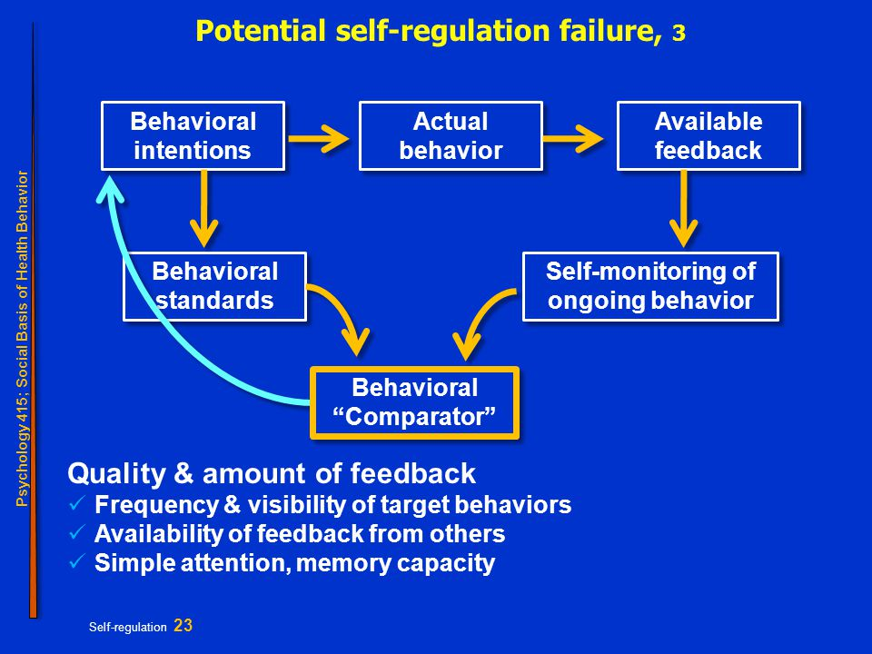 Psychology 415; Social Basis of Health Behavior Self-regulation 23 Potential self-regulation failure, 3 Behavioral intentions Behavioral standards Self-monitoring of ongoing behavior Actual behavior Available feedback Behavioral Comparator Quality & amount of feedback Frequency & visibility of target behaviors Availability of feedback from others Simple attention, memory capacity