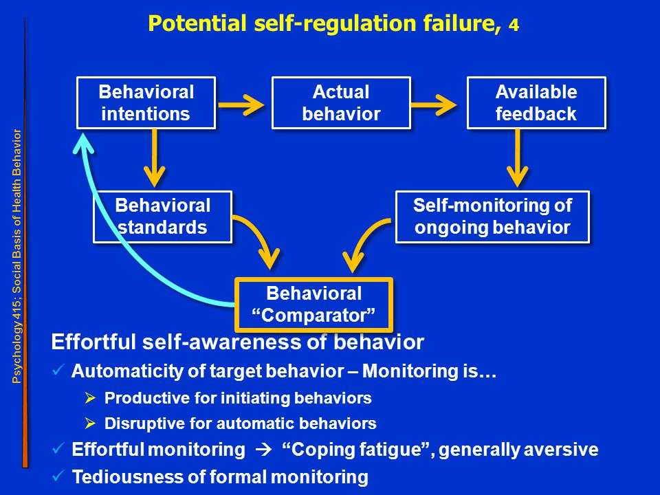 Psychology 415; Social Basis of Health Behavior Self-regulation 24 Effortful self-awareness of behavior Automaticity of target behavior – Monitoring is…  Productive for initiating behaviors  Disruptive for automatic behaviors Effortful monitoring  Coping fatigue , generally aversive Tediousness of formal monitoring Potential self-regulation failure, 4 Behavioral intentions Behavioral standards Self-monitoring of ongoing behavior Actual behavior Available feedback Behavioral Comparator