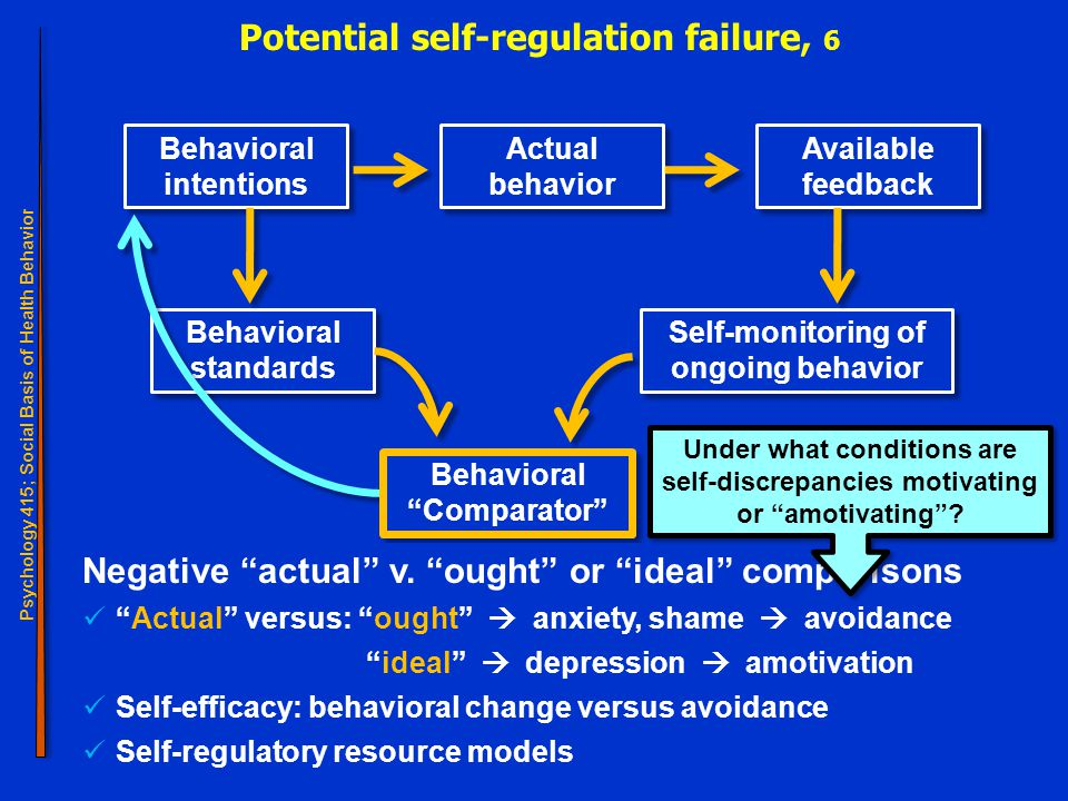 Psychology 415; Social Basis of Health Behavior Self-regulation 26 Potential self-regulation failure, 6 Behavioral intentions Behavioral standards Self-monitoring of ongoing behavior Actual behavior Available feedback Behavioral Comparator Negative actual v.