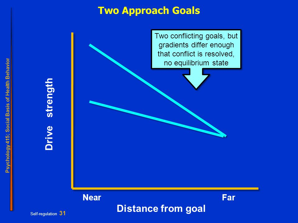 Psychology 415; Social Basis of Health Behavior Self-regulation 31 Two Approach Goals NearFar Distance from goal Drive strength Two conflicting goals, but gradients differ enough that conflict is resolved, no equilibrium state