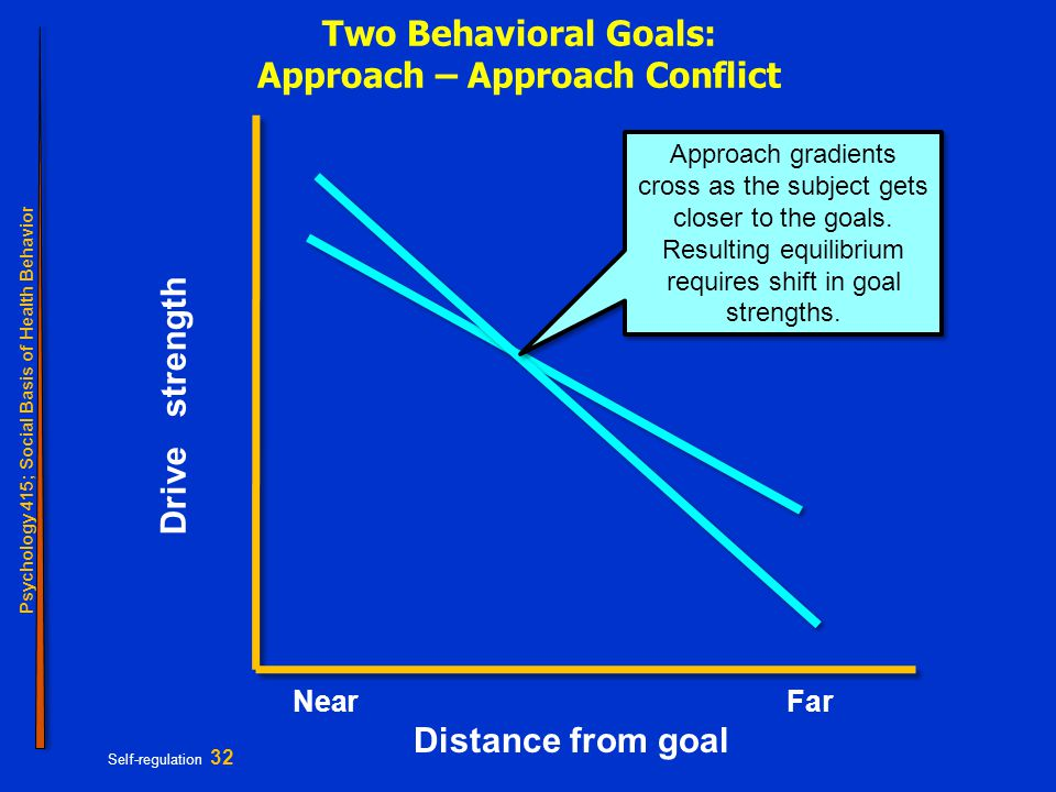 Psychology 415; Social Basis of Health Behavior Self-regulation 32 Two Behavioral Goals: Approach – Approach Conflict NearFar Distance from goal Drive