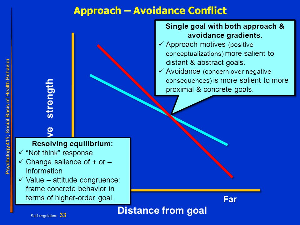 Psychology 415; Social Basis of Health Behavior Self-regulation 33 Single goal with both approach & avoidance gradients.