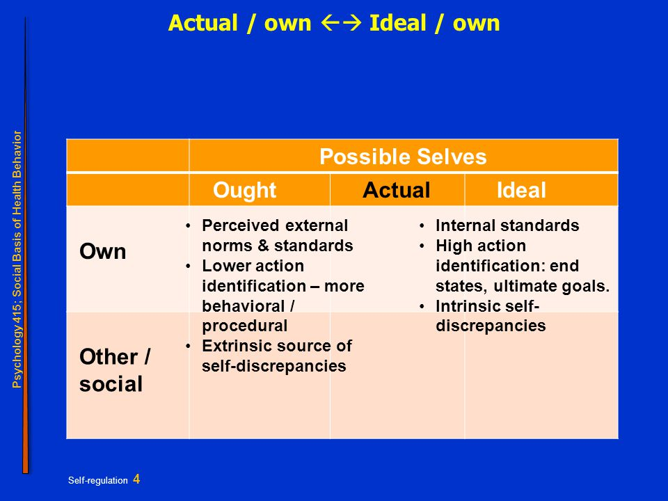 Psychology 415; Social Basis of Health Behavior Self-regulation 4 Actual / own  Ideal / own Possible Selves Actual Perceived external norms & standa