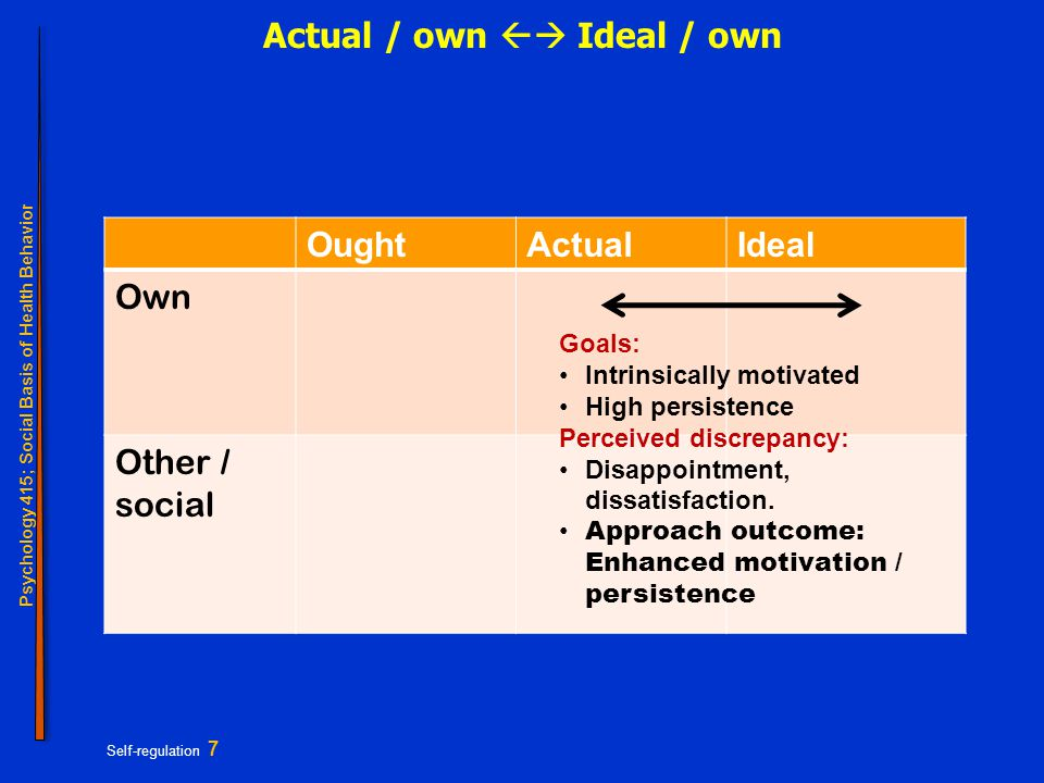 Psychology 415; Social Basis of Health Behavior Self-regulation 7 Actual / own  Ideal / own OughtActualIdeal Own Other / social Goals: Intrinsically motivated High persistence Perceived discrepancy: Disappointment, dissatisfaction.