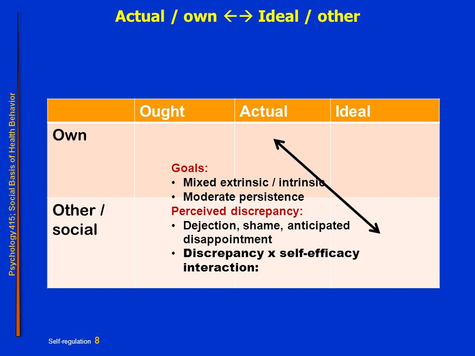Psychology 415; Social Basis of Health Behavior Self-regulation 8 Actual / own  Ideal / other OughtActualIdeal Own Other / social Goals: Mixed extri