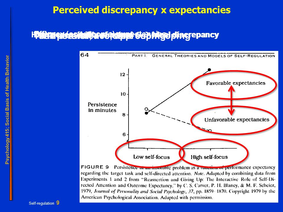 Psychology 415; Social Basis of Health Behavior Self-regulation 9 Perceived discrepancy x expectancies Low accessibility of actual  ideal discrepancyHigh accessibility of actual  ideal discrepancy Efficacy (or outcome) expectancies Withdrawal, avoidant copingTask persistence, approach coping